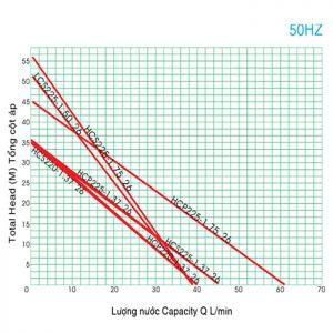 Bơm bánh răng vỏ gang đầu gang HCP225-1.25 26 1/3HP