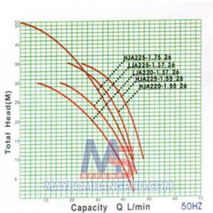 Máy bơm phun tăng áp vỏ nhôm đầu INOX LJA225-1.37 26 (1/2HP)