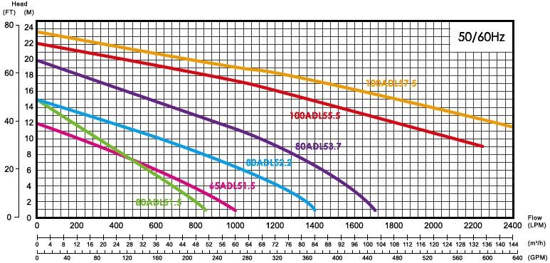 Biểu đồ cột áp ADVS