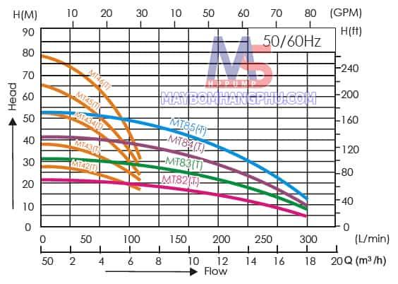 Bơm trục ngang nhiều tầng cánh MT-85T 3HP 1