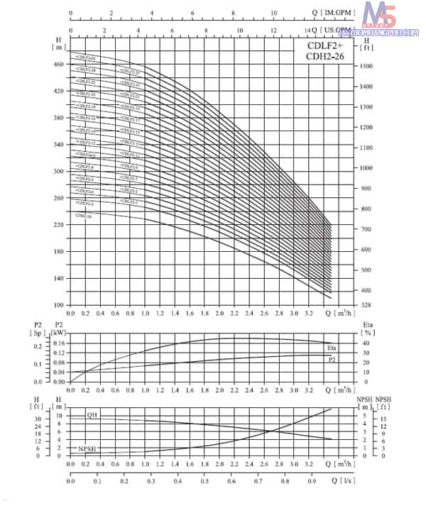 CDLF2 chart