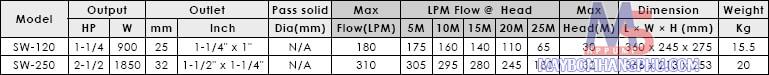 Máy bơm dân dụng trục ngang đầu INOX APP SW-120-120st-250 moi  12