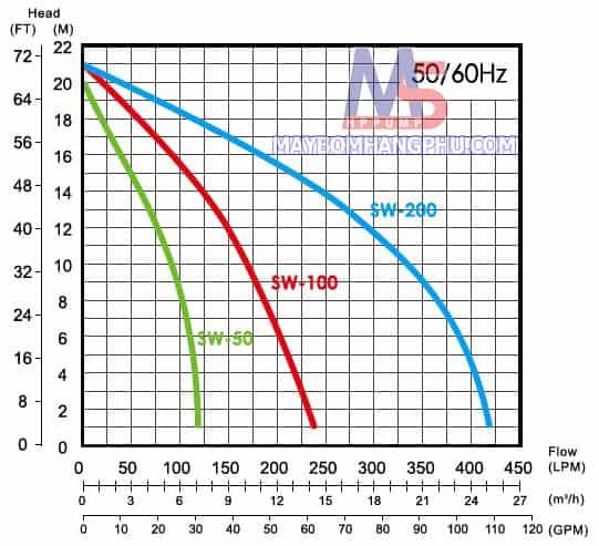 Máy bơm dân dụng trục ngang đầu INOX APP SW-60 0.4KW  1