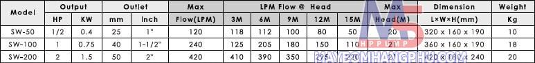Máy bơm dân dụng trục ngang đầu INOX APP SW-60 0.4KW  12