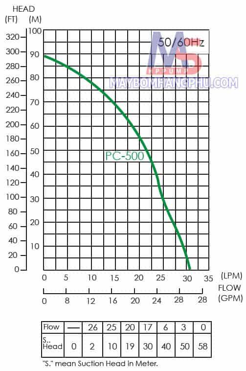 Máy bơm giếng hút sâu đẩy cao APP PC-500E 1100W  1