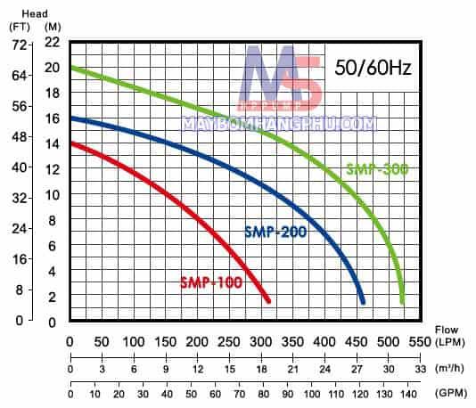 Máy bơm hồ bơi APP SMP-10 1HP1  1