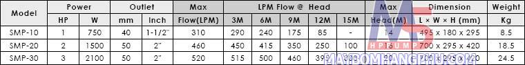 Máy bơm hồ bơi APP SMP-10 1HP1  12