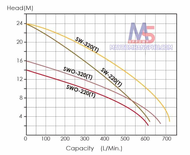 Máy bơm nước thải trục ngang đầu INOX APP SWO-220 2HP moi  1