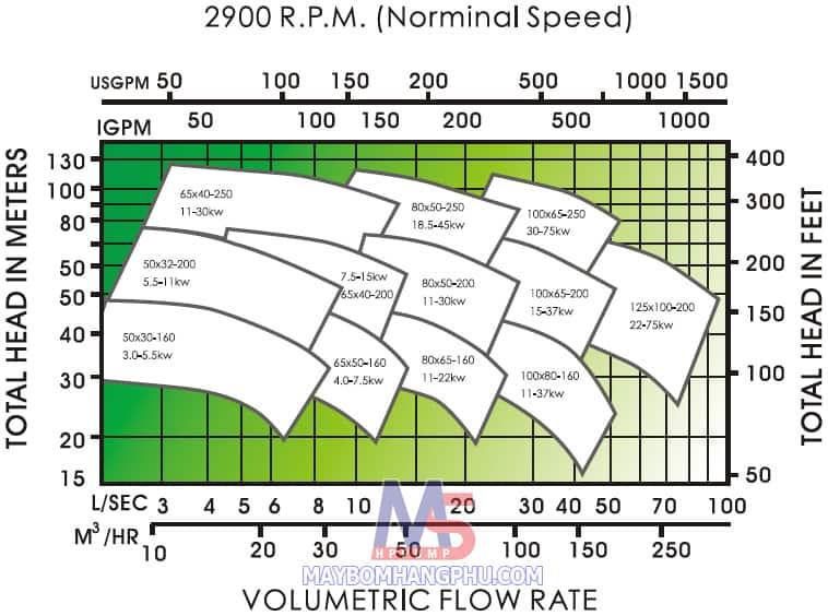 Máy bơm thực phẩm hóa chất APP CPS-50x32x160 1