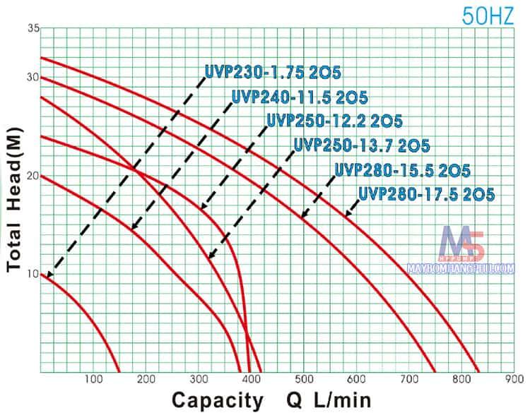 UVP 240-11.5 205  123
