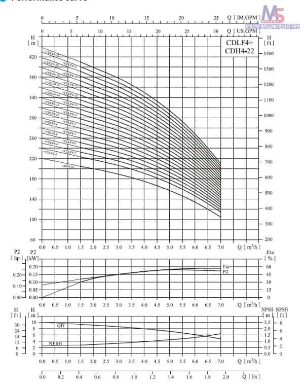 MÁY BƠM LY TÂM TRỤC ĐỨNG NHIỀU TẦNG CÁNH CNP CDLF4-12 3HP/380V 4
