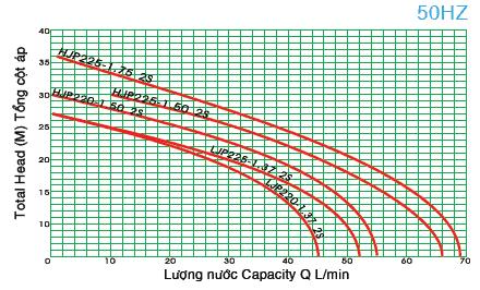 Máy bơm phun vỏ gang đầu inox HJP225-1.50 26