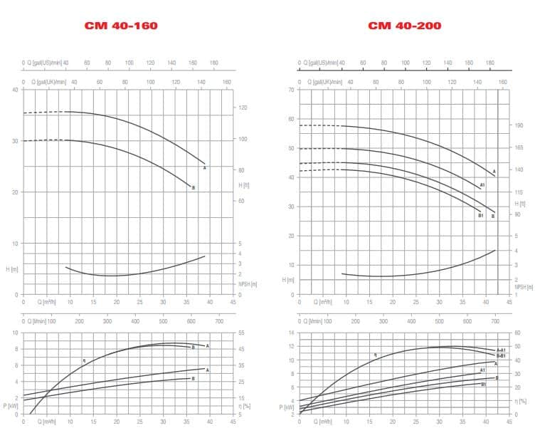 CM LL 40-160 40-200