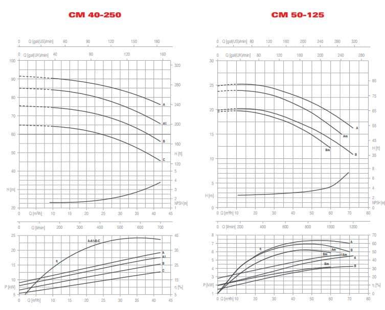 CM LL 40-250 50-125