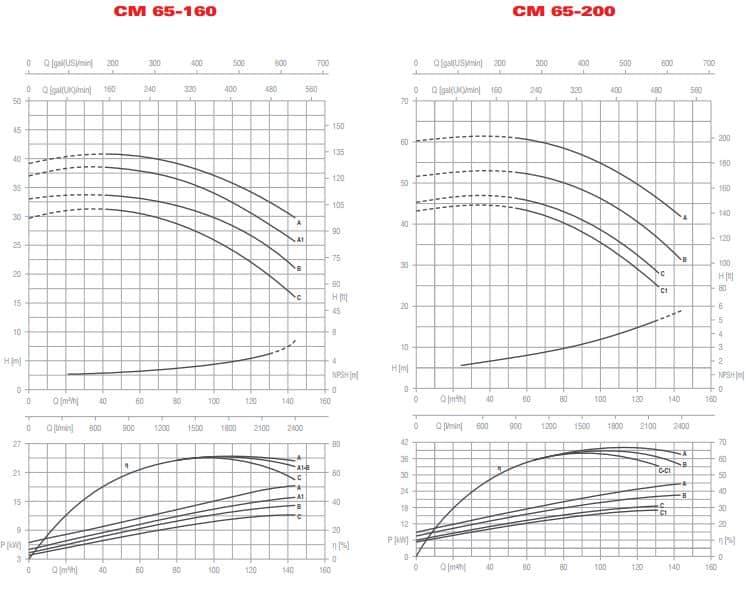 CM LL 65-160 65-200