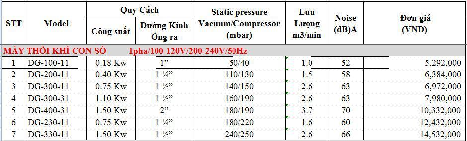 Máy thổi khí con sò Dargang DG-200-11 0.40KW