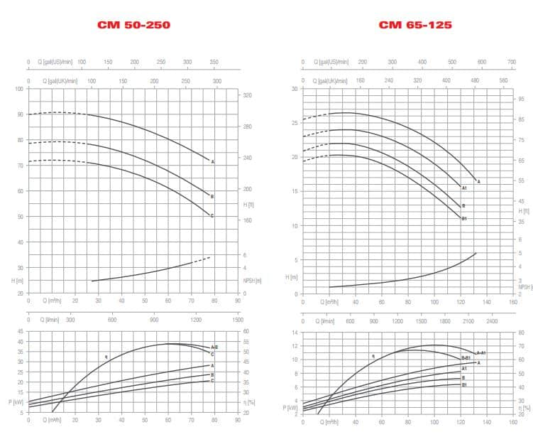 CM LL 50-250 60-125