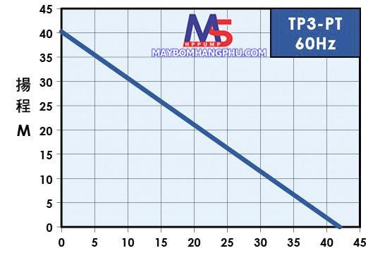 bơm cánh răng đẩy cao TP325