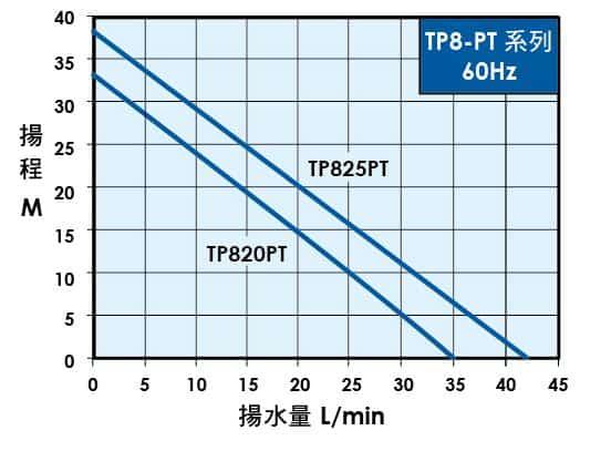 bơm tăng áp TP820PT