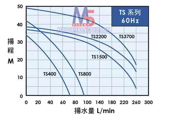 TS-400-800-1500 BD