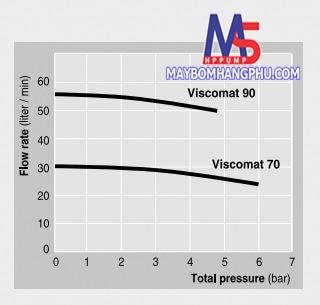 máy bơm Viscomat